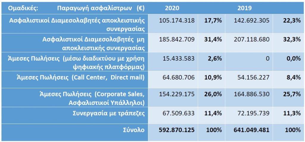 ΕΑΕΕ: Μείωση 2,9% στις ασφαλίσεις ζωής το 2020! Αυξάνονται οι πωλήσεις ασφαλίσεων από τις τράπεζες 2