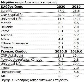 Κύπρος: Αύξηση 7,5% στις ασφάλειες ζωής το 2020! Οριακή μείωση στις γενικές ασφαλίσεις 1