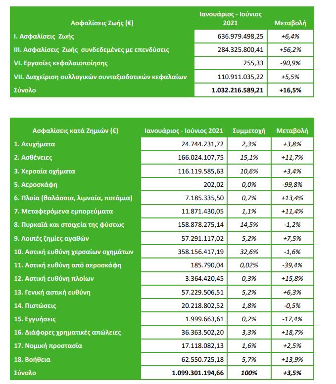 ΕΑΕΕ: Αύξηση 9,4% στην παραγωγή ασφαλίστρων το πρώτο εξάμηνο του 2021! Άλμα 16,5% στις ασφαλίσεις ζωής 3