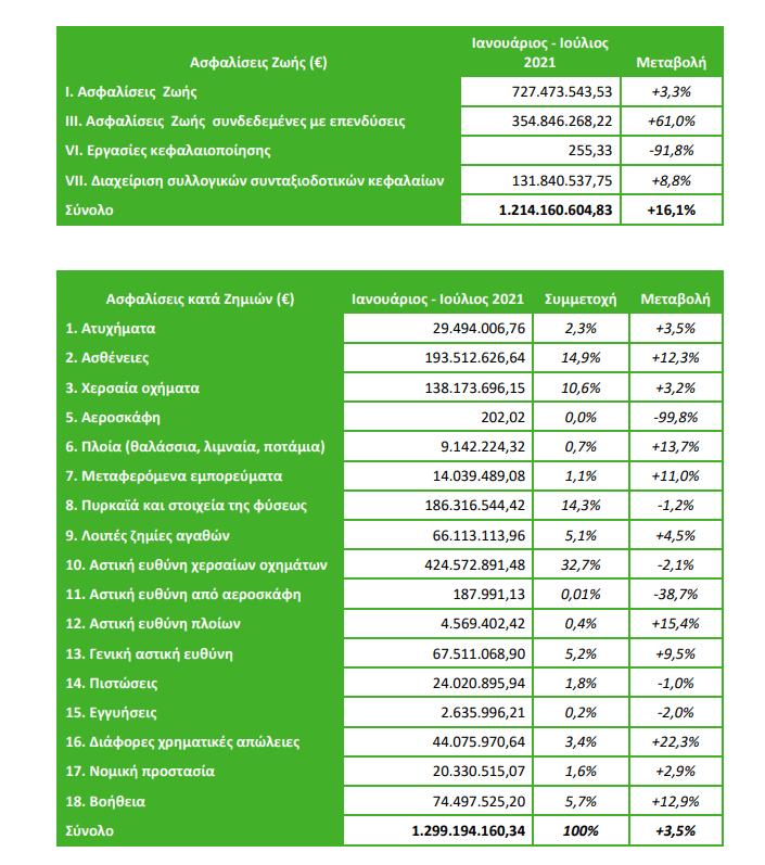 Ενισχυμένη κατά 9,2% η παραγωγή ασφαλίστρων το διάστημα Ιανουαρίου – Ιουλίου 2021! Άλμα 16,1% για τις ασφαλίσεις ζωής 3