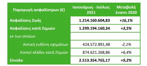 Ενισχυμένη κατά 9,2% η παραγωγή ασφαλίστρων το διάστημα Ιανουαρίου – Ιουλίου 2021! Άλμα 16,1% για τις ασφαλίσεις ζωής 1