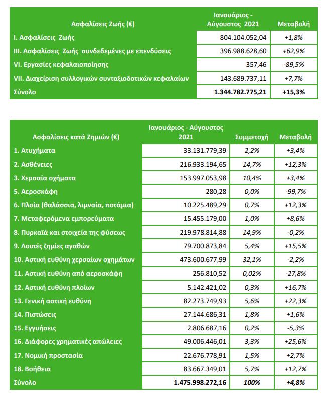 Ενισχυμένη κατά 9,5% η παραγωγή ασφαλίστρων το διάστημα Ιανουαρίου – Αυγούστου 2021! Άλμα 15,3% για τις ασφαλίσεις ζωής 3