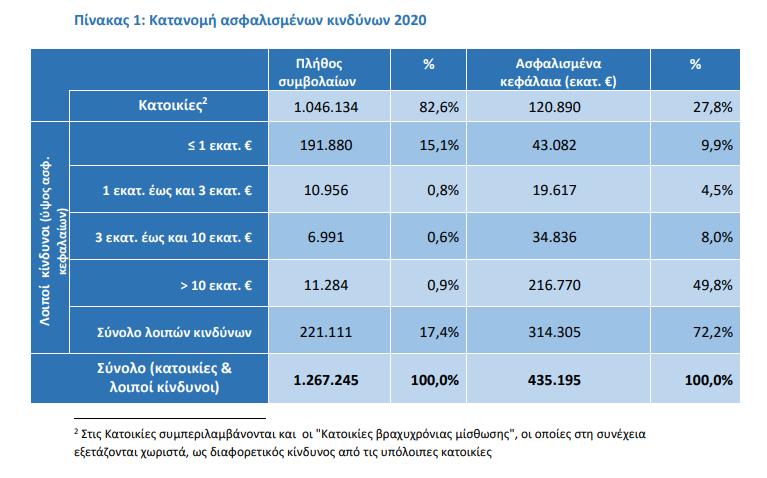 ΕΑΕΕ: Ξεπέρασαν το 1 εκατ. οι ασφαλισμένες κατοικίες το 2020! Ποια κανάλια διανομής επιλέγει ο Έλληνας καταναλωτής; 1