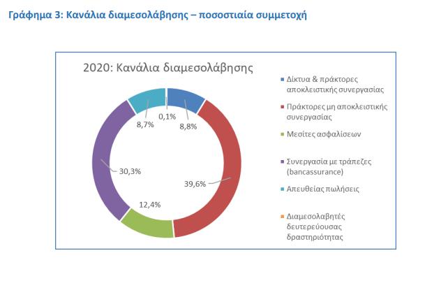 ΕΑΕΕ: Ξεπέρασαν το 1 εκατ. οι ασφαλισμένες κατοικίες το 2020! Ποια κανάλια διανομής επιλέγει ο Έλληνας καταναλωτής; 2